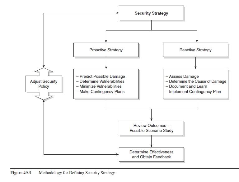 organizational-security-research-paper-f3