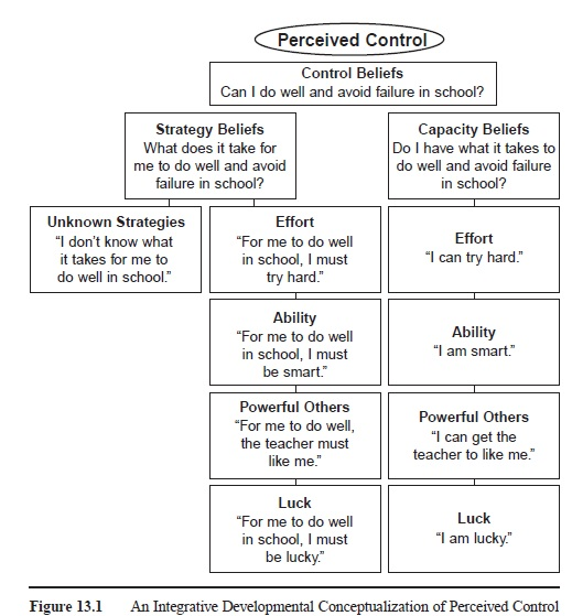 Perceived Control, Coping, And Engagement research paper f1