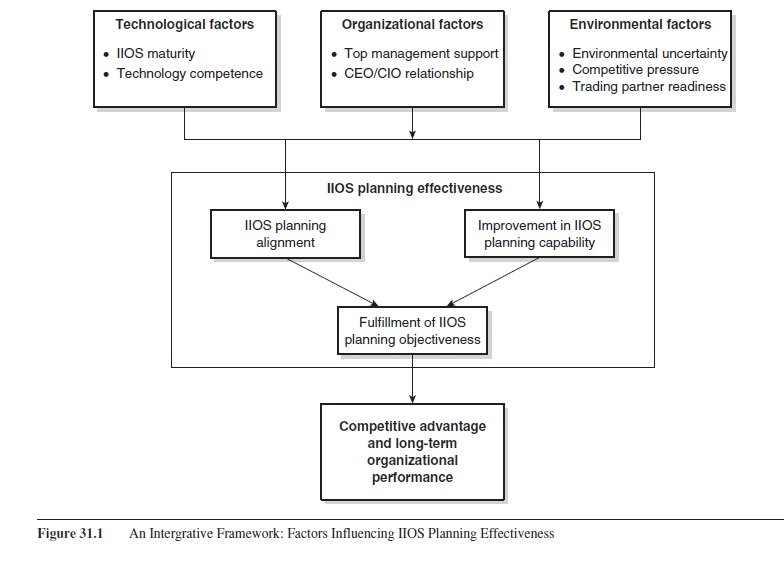 planning-effectiveness-for-internet-based-interorganizational-systems-research-paper-f1