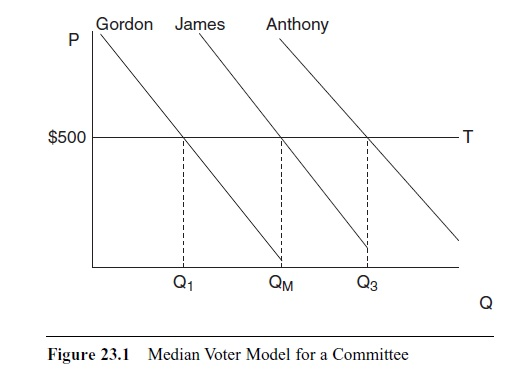 What Is the Median Voter Theorem?