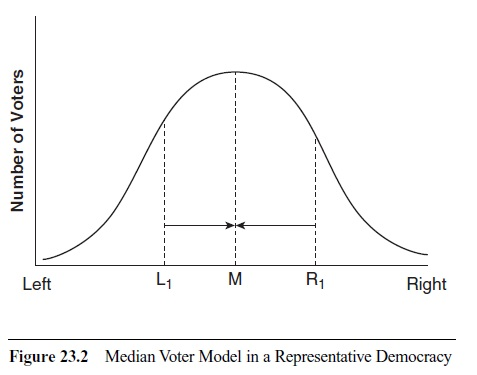 essay on public choice Public choice theory is an economic theory of politics this is an  and william  niskanen pdf: ias mains essays   ias mains gs questions.