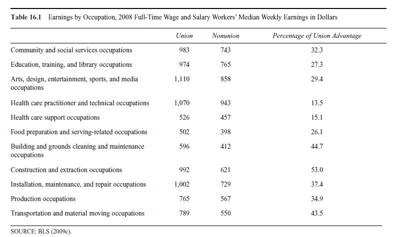 role-of-labor-unions-in-labor-markets-research-paper-t1