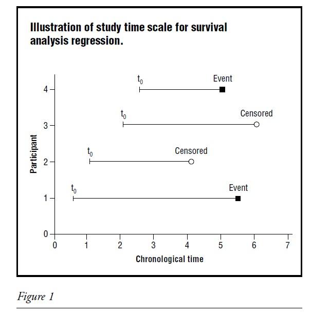 SURVIVAL ANALYSIS REGRESSION fig 1