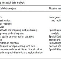 Spatial Analysis in Geography Research Paper