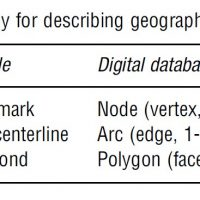 Spatial Data Research Paper