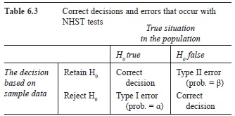 Applying Statistical Analysis in Your Research Paper
