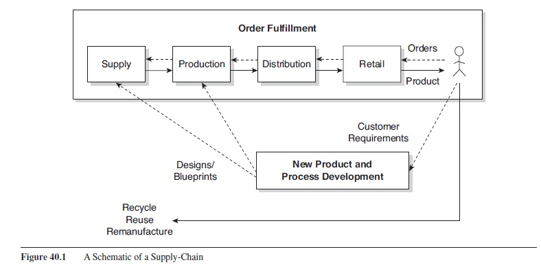 supply-chain-management-research-paper-f1
