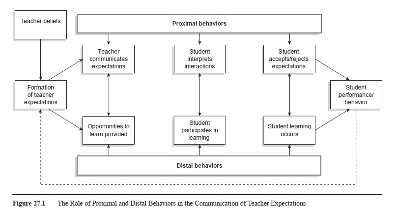 Teacher Expectations research paper f1