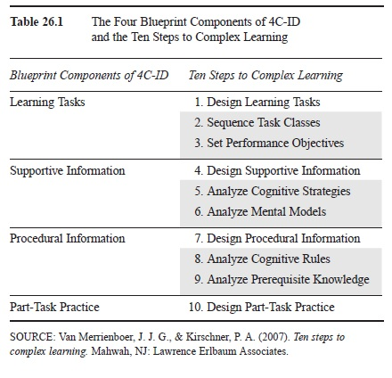 Ten Steps To Complex Learning research paper t1