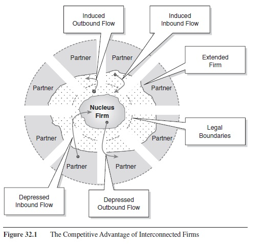 the-competitive-advantage-of-interconnected-firms-research-paper-f1