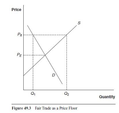 the-economics-of-fair-trade-research-paper-f3