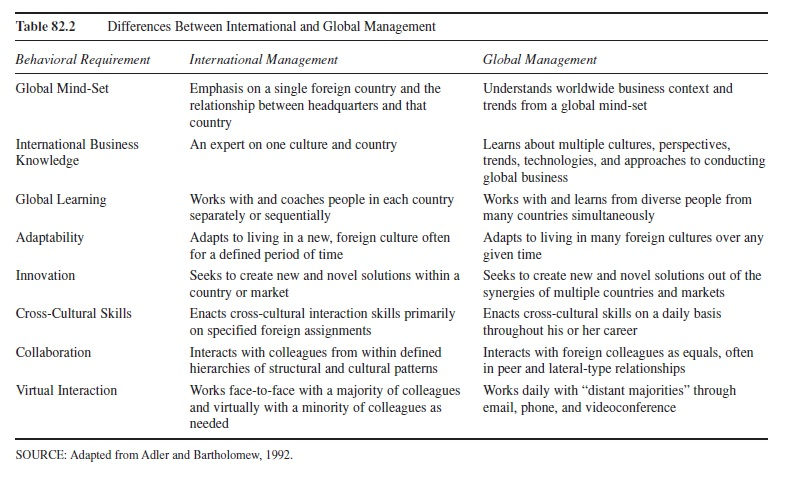 the-global-managers-work-research-paper-t2