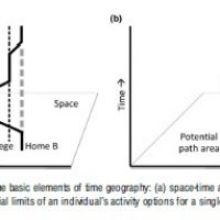 Time-Space in Geography Research Paper
