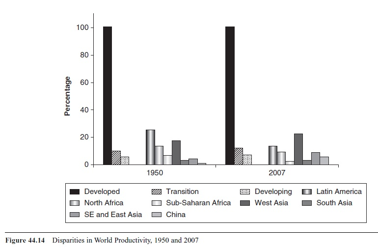 world-development-in-historical-perspective-research-paper-f14