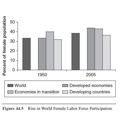 world-development-in-historical-perspective-research-paper-f5
