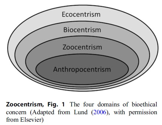 anthropocentrism and ecocentrism From environmental ethics to nature conservation policy: natura 2000 and the burden of proof humberto d rosa & jorge marques silvdaa - 2005 - journal of agricultural and environmental ethics 18 (2.