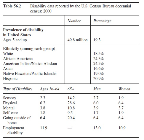 research papers disability essay Disability topics for essays and research papers are typical for members of colleges and universities studying medicine, physiotherapy, rehabilitation, ethics, education, nursing, etc scholarly supervisors, professors, and teachers demand from students to deliver essays and research papers on a disability topic to examine their knowledge .