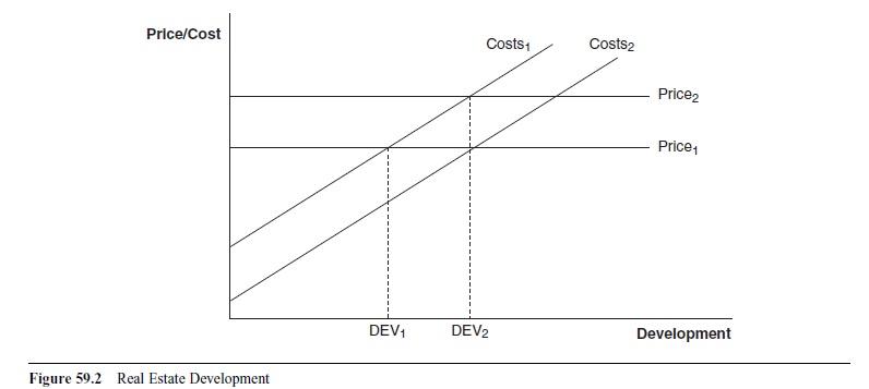 real-estate-economics-research-paper-f2